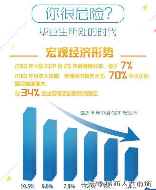 2017年大学生就业形势分析