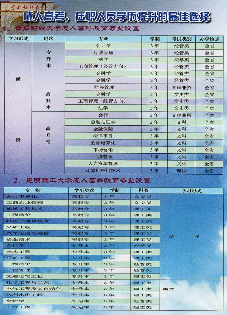 云南成人高等学历教育招生报名指南
