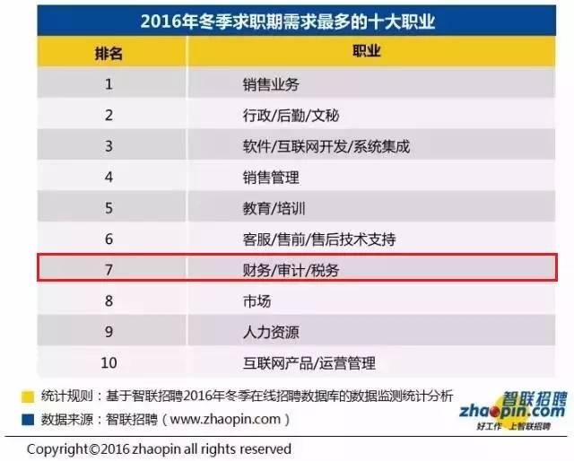 2016冬季十大高薪行业:财会行业居首 会计职场 第4张