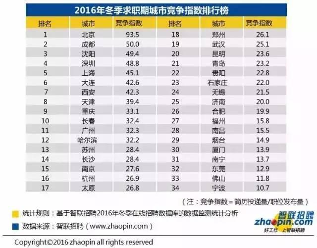 2016冬季十大高薪行业:财会行业居首