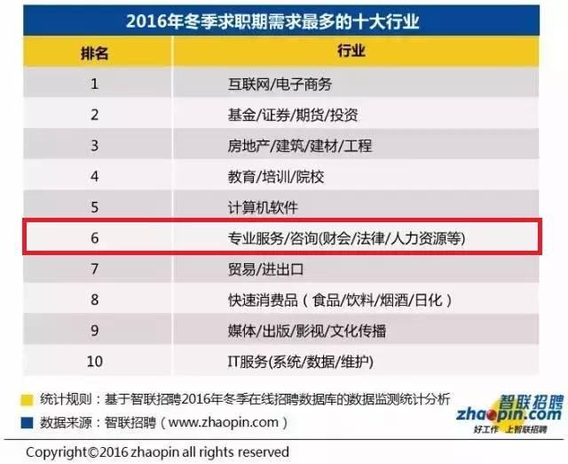 2016冬季十大高薪行业:财会行业居首 会计职场 第2张