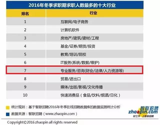 2016冬季十大高薪行业:财会行业居首 会计职场 第3张