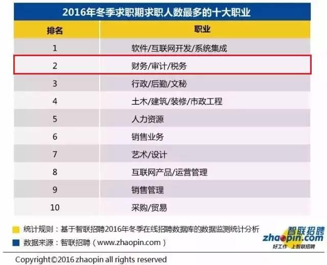 2016冬季十大高薪行业:财会行业居首 会计职场 第6张