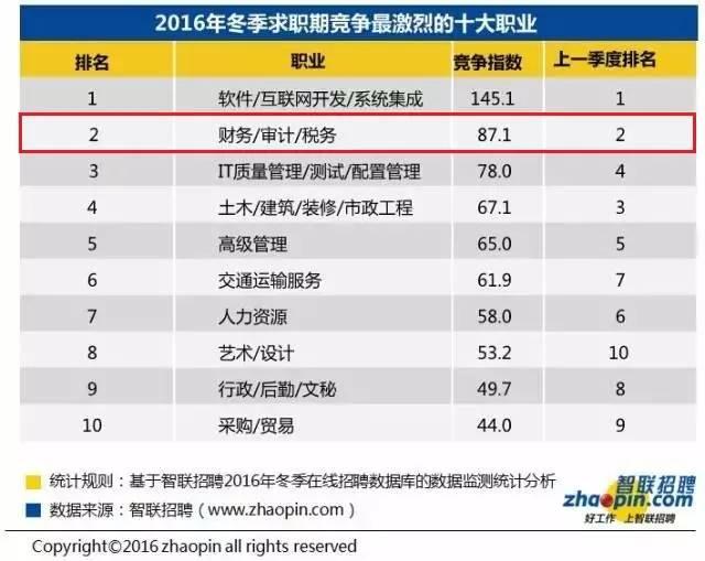 2016冬季十大高薪行业:财会行业居首 会计职场 第5张