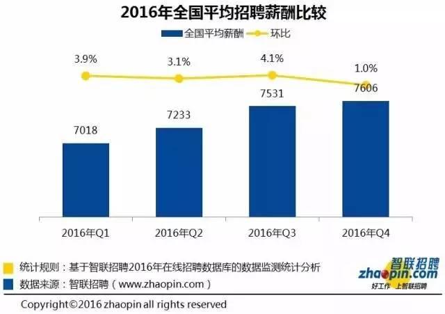 2016冬季十大高薪行业:财会行业居首 会计职场 第7张