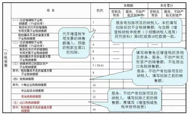 【税务知识】新增营改增试点,小规模纳税人申报表如何填写?