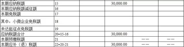 【税务知识】新增营改增试点,小规模纳税人申报表如何填写? 〖税务知识〗 第11张