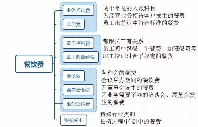 【会计实务】餐饮费入账有门道,不要又违规又多缴税!