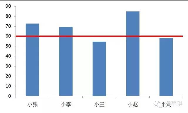 【会计实务】如何在Excel图表中绘制合格线? 〖会计实务〗 第1张