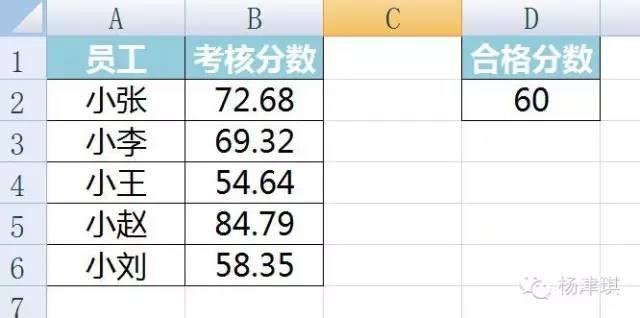 【会计实务】如何在Excel图表中绘制合格线? 〖会计实务〗 第2张