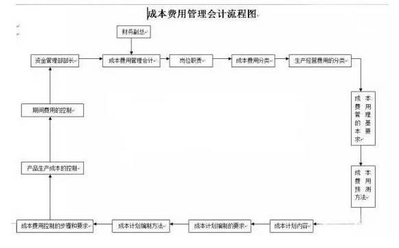 【会计知识】收藏!财务会计工作流程图总汇(超全汇总) 〖会计知识〗 第4张