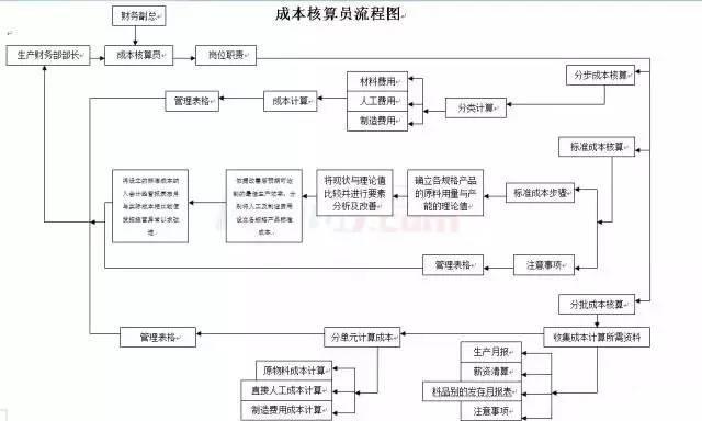 【会计知识】收藏!财务会计工作流程图总汇(超全汇总) 〖会计知识〗 第5张