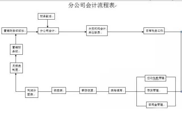 【会计知识】收藏!财务会计工作流程图总汇(超全汇总) 〖会计知识〗 第7张