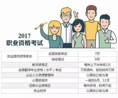 2017年55项职业考试时间表,加薪加职就靠它了! 会计职场 第9张