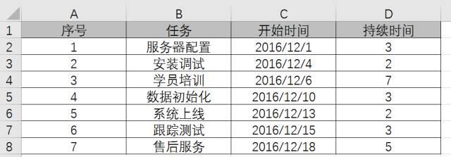 【会计实务】十分钟学会制作Excel甘特图,项目进度一目了然!