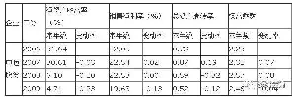 【财务分析】一个经典的公司财务报表案例分析,很详细~ 〖财务分析〗 第3张