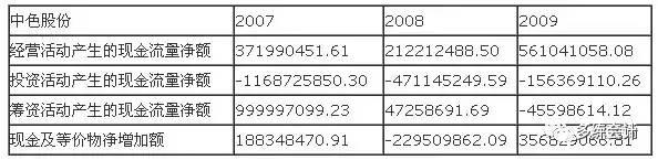 【财务分析】一个经典的公司财务报表案例分析,很详细~ 〖财务分析〗 第2张