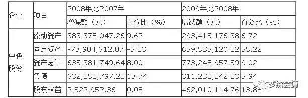 【财务分析】一个经典的公司财务报表案例分析,很详细~