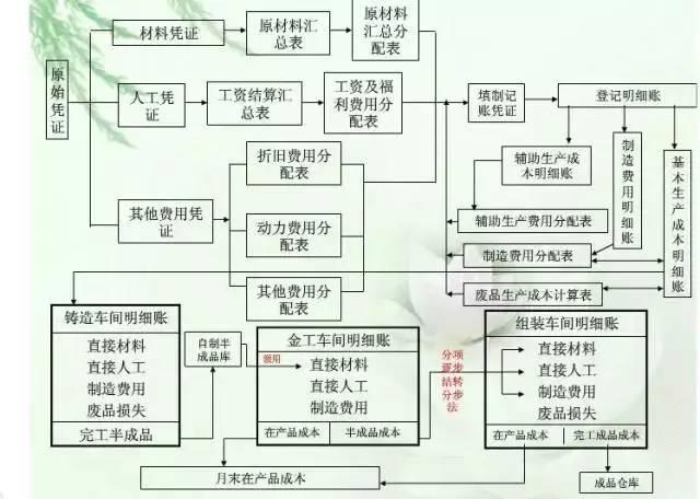 【会计知识】财务人必收《成本核算流程图》,看完秒懂!