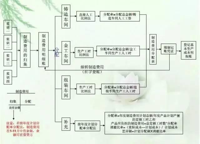 【会计知识】财务人必收《成本核算流程图》,看完秒懂! 〖会计知识〗 第9张