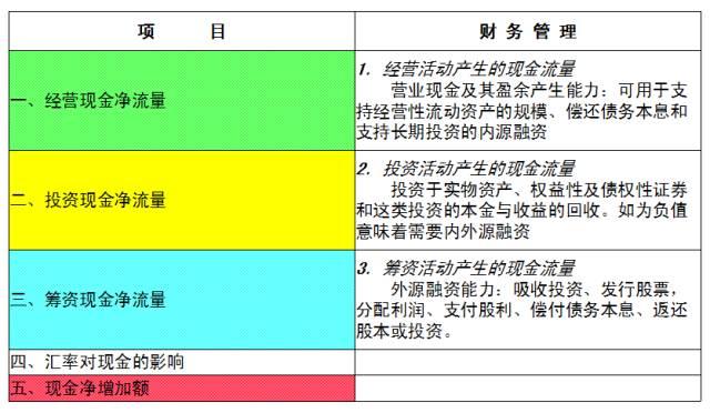 【财务分析】看懂财务三张表,创业风险早知道~ 〖财务分析〗 第6张