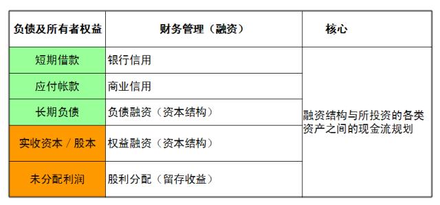 【财务分析】看懂财务三张表,创业风险早知道~ 〖财务分析〗 第2张