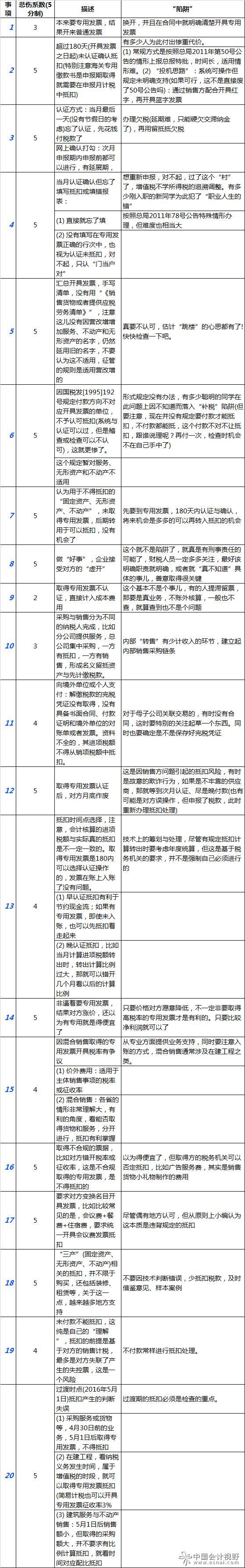 """【税务知识】增值税进项税额抵扣的""""二十大陷阱"""",不得不防!"""