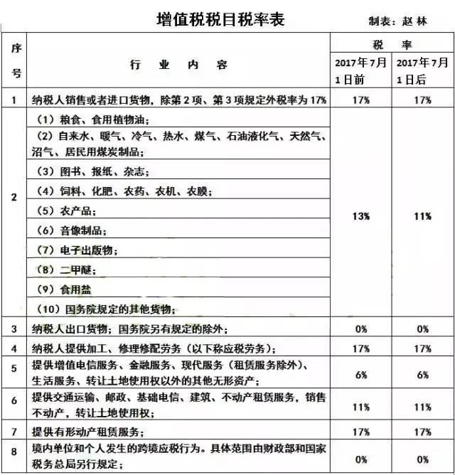 【税务知识】实用收藏!2017最新增值税税目税率表送上