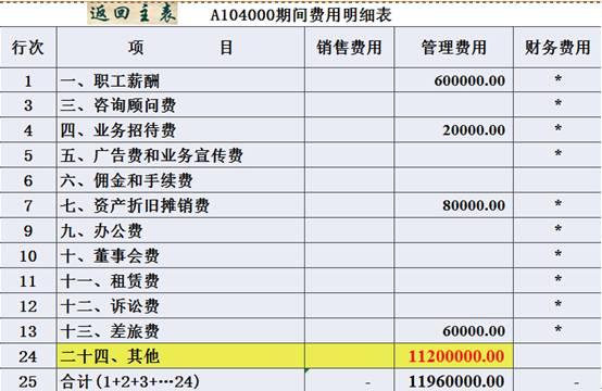 """【会计实务】这个会计太任性!千万元招待费用放入了""""管理费用-其他""""中"""