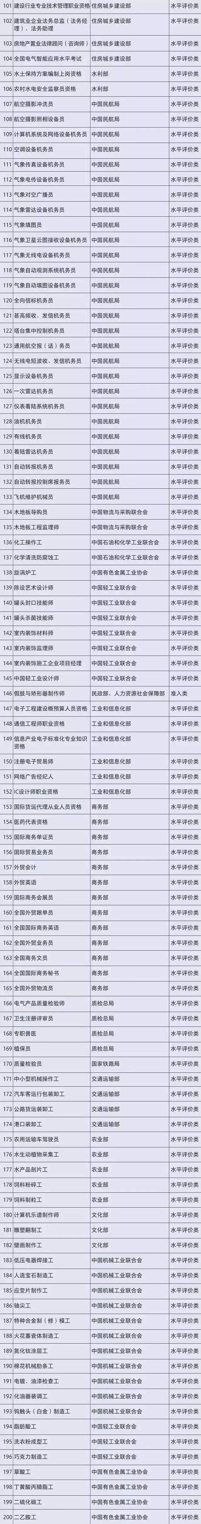 这些证书千万别考!434项职业资格已取消!国务院都发话了... 考证资讯 第3张