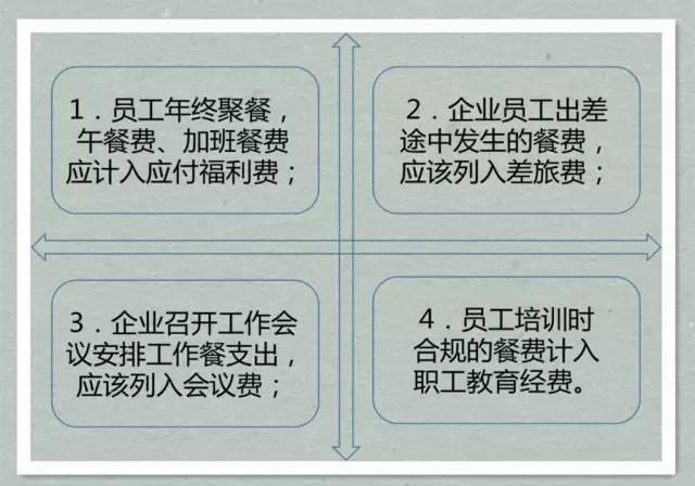 """【会计知识】教你如何划分""""日常费用""""与业务招待费 〖会计知识〗 第3张"""