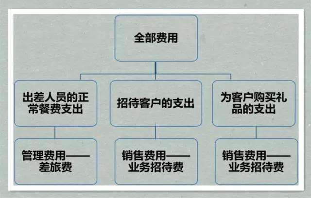 """【会计知识】教你如何划分""""日常费用""""与业务招待费 〖会计知识〗 第6张"""