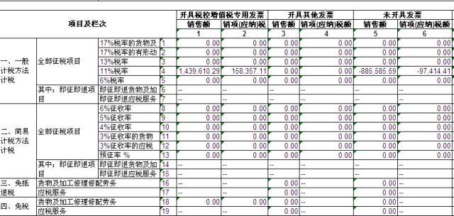 【财务分析】申报时一个失误,会计赔了1万多?! 〖财务分析〗 第3张