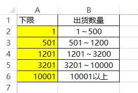 【会计实务】4个常用的Excel小技能,学会了早点回家过节!