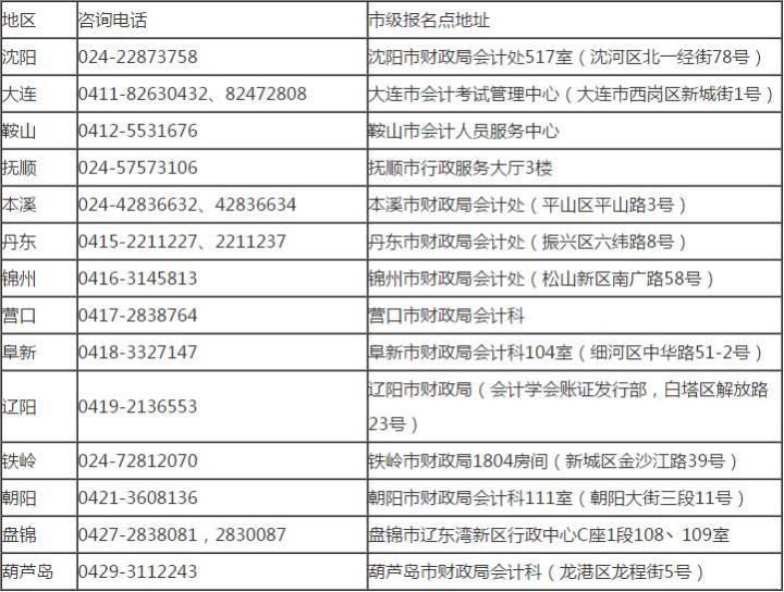 2018年各地初级会计职称考试报名时间最新汇总(新增河北、辽宁、福建)