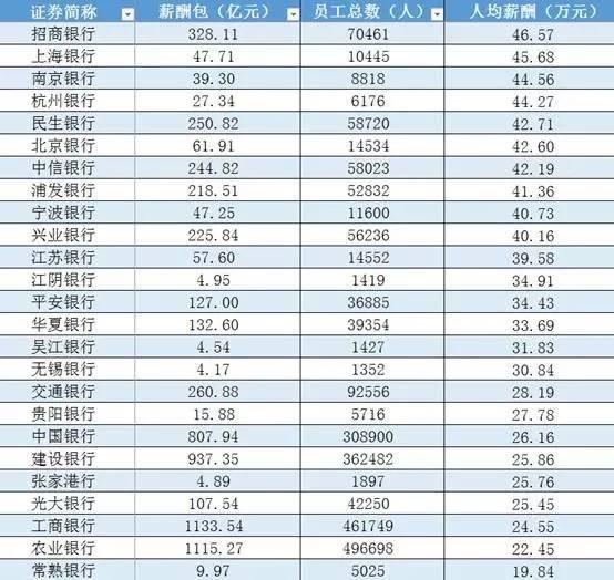 16家上市银行员工薪酬大排名:最高28万,这家小银行竟是工行2.5倍! 〖财务分析〗 第5张