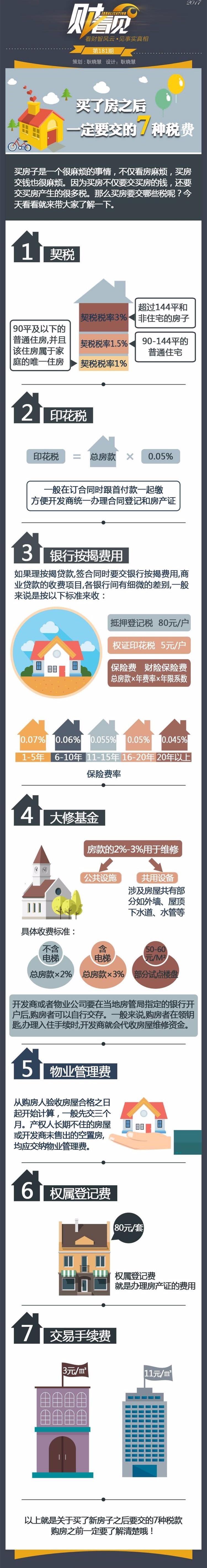 买房后必须要交的7种税费,你知道几种?