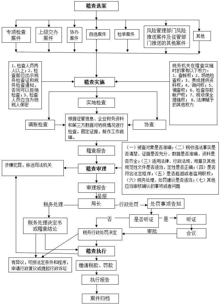 必备:税务稽查基础知识(稽查流程图、权利和义务)
