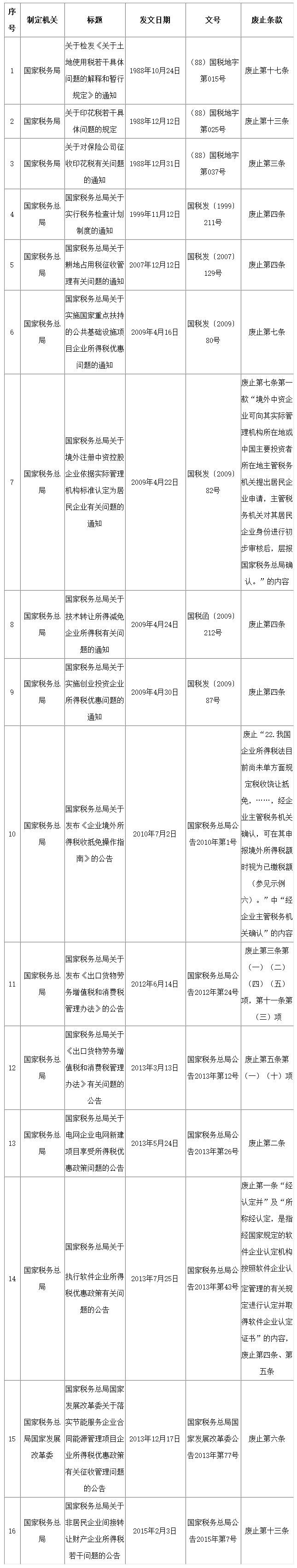 注意!40件税务部门规章和税收规范性文件失效废止!(附目录) 〖税务知识〗 第4张
