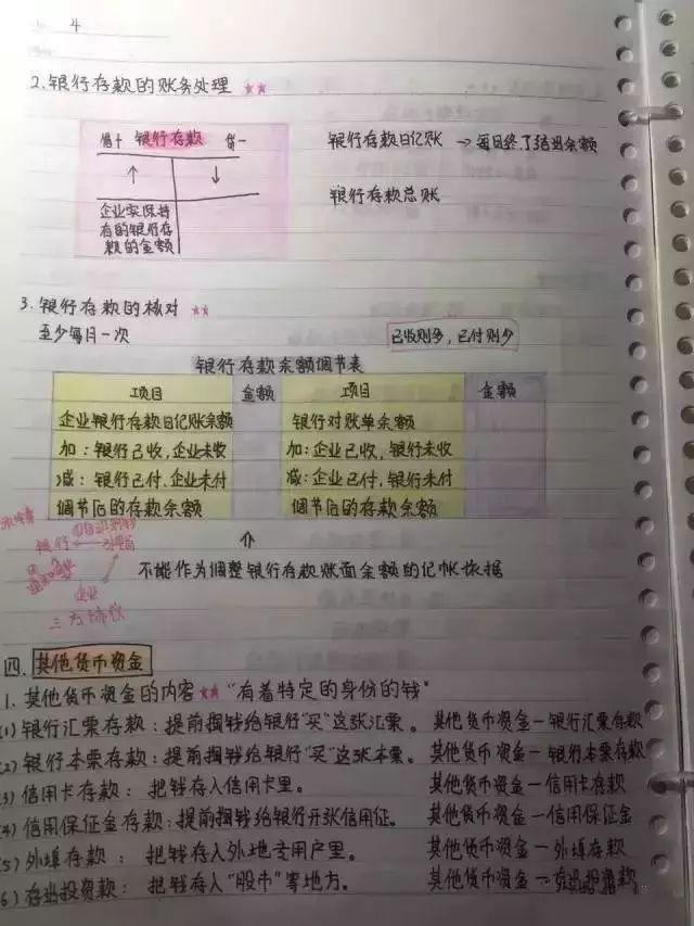 这位女学霸的初级会计笔记被刷爆了!就问你服不服(文末领福利) 初级会计师 第4张
