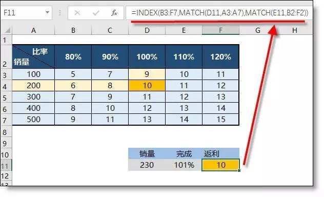 只会Vlookup函数Out了!Excel所有查找公式全在这儿(共16大类) 〖会计知识〗 第6张
