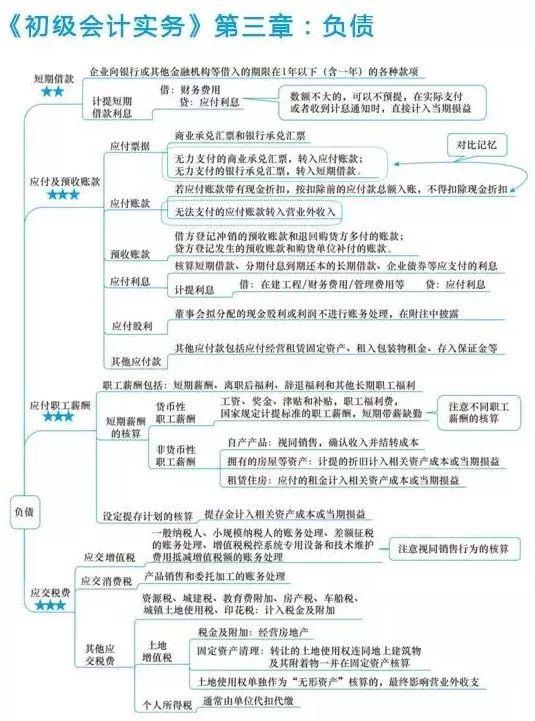 """2018年初级会计考试分科备考指南!(附各章节""""思维导图"""") 初级会计师 第11张"""