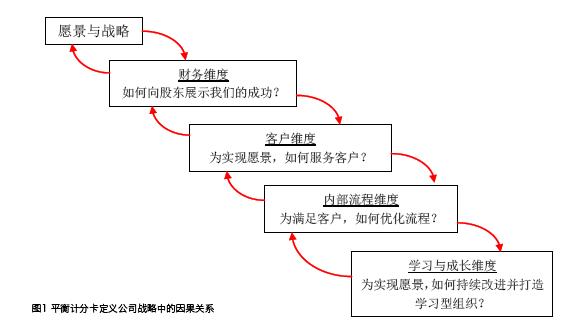 管理会计在中国的发展机遇 初级管理会计师MAT 第13张
