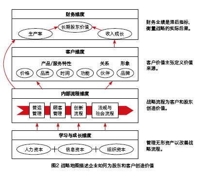 管理会计在中国的发展机遇 初级管理会计师MAT 第14张