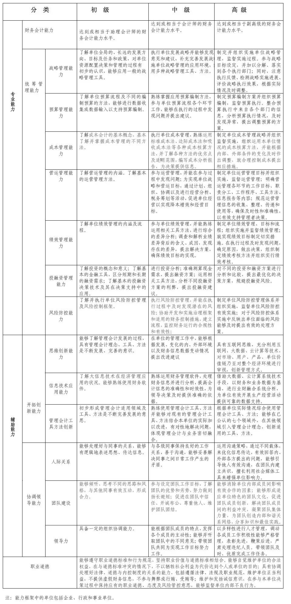 使命必达┃中总协发布《中国管理会计职业能力框架(讨论稿)》 初级管理会计师MAT 第3张