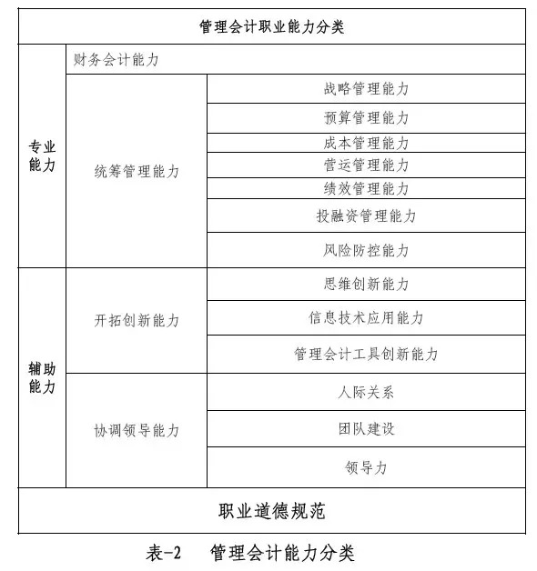 使命必达┃中总协发布《中国管理会计职业能力框架(讨论稿)》 初级管理会计师MAT 第2张