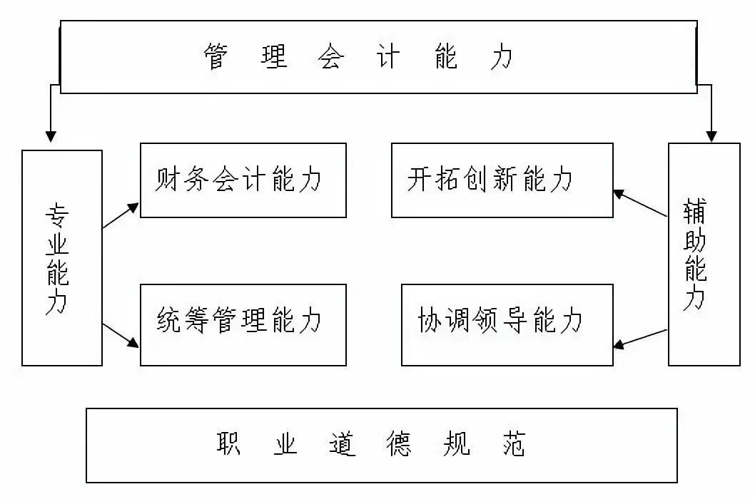 使命必达┃中总协发布《中国管理会计职业能力框架(讨论稿)》 初级管理会计师MAT 第1张