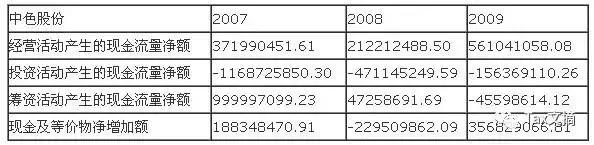 一个经典的公司财务报表分析案例,很详细! 〖财务分析〗 第2张