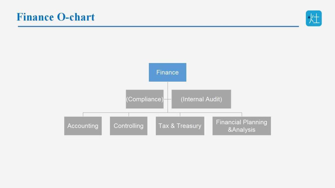 从四大开始职场好,还是直接去到企业做财务好?